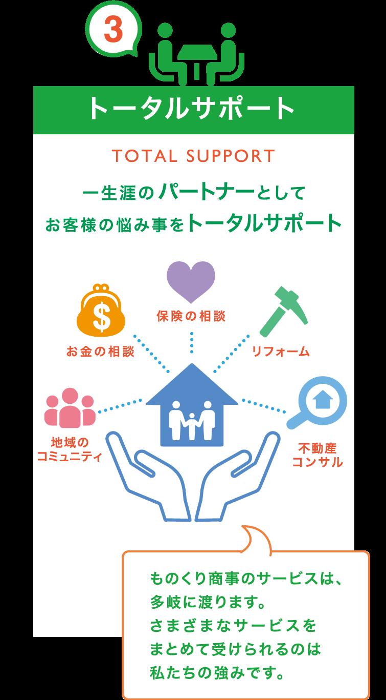 3.トータルサポート 一生涯のパートナーとしてお客様の悩み事をトータルサポート